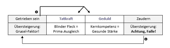 Balance-Modell-2
